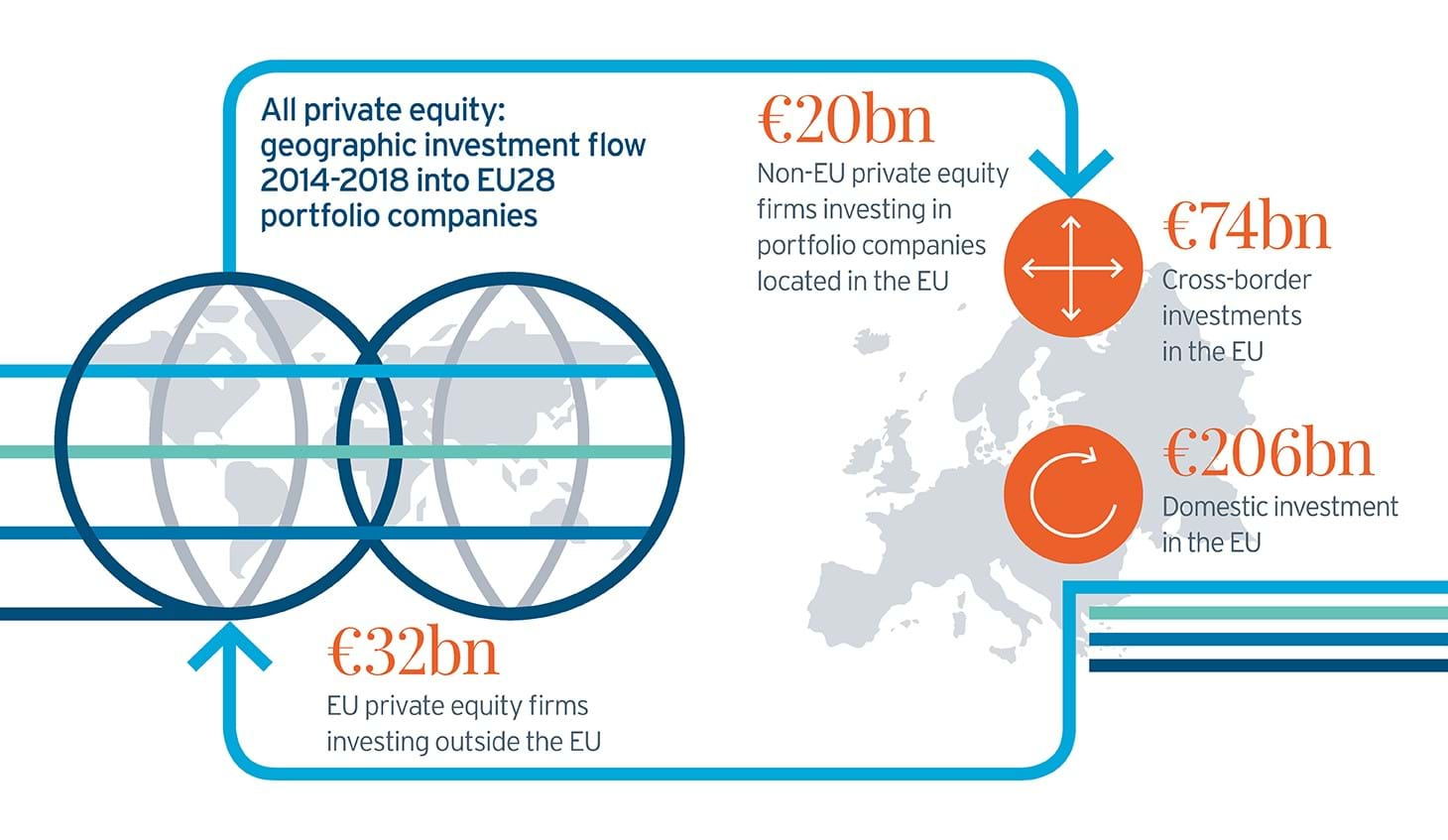 Ch Pe Geographic Investment Flow